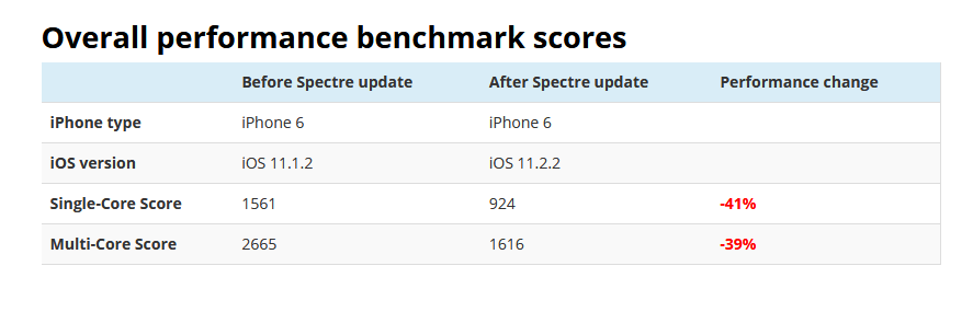 Overall performance benchmark scores